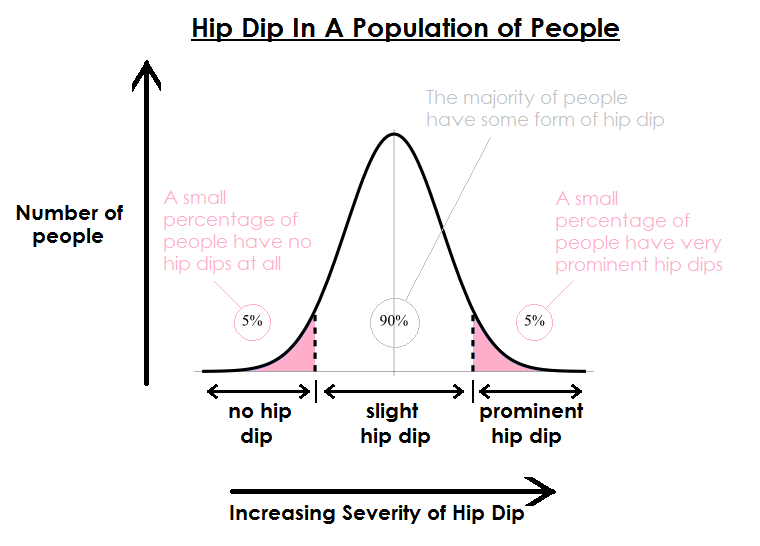 What Is Hip Dip? And Why Having This Feature Doesn't Mean